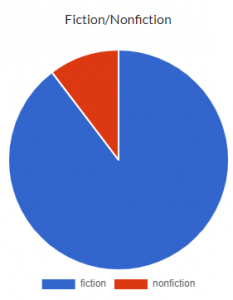 "Pie Chart that shows 80% allocated to ""fiction"" and 20% allocated to ""non-fiction"""